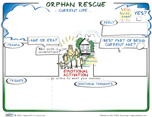 Orphan Rescue Map