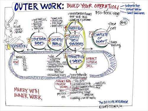 Outer Work: Build Your Operation