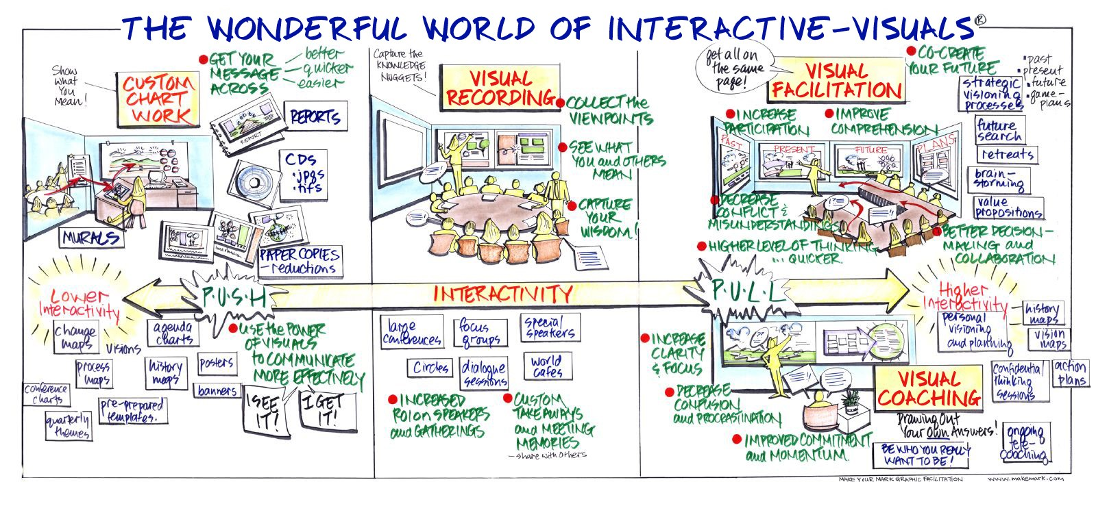 The Wonderful World of Interactive-Visuals