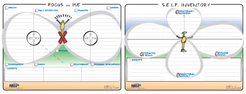Focus on Me and SELF Inventory - visual coaching map