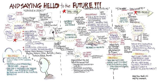 Saying Hello To The Future