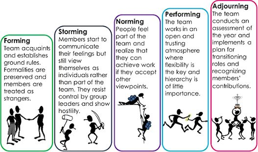 stages of forming a group Using the stages of team development during the forming stage the team may need to develop both task-related skills and group process and conflict.