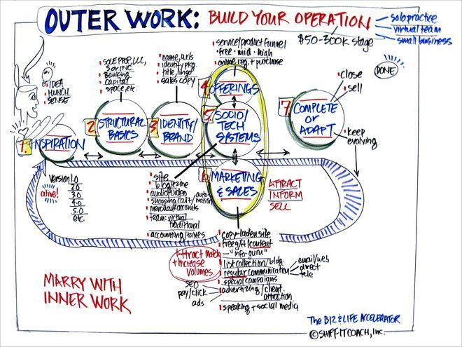 Outer Work Model