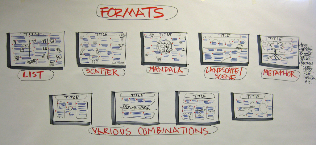Explanation of Common Formats
