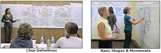 Learning Graphic Facilitation