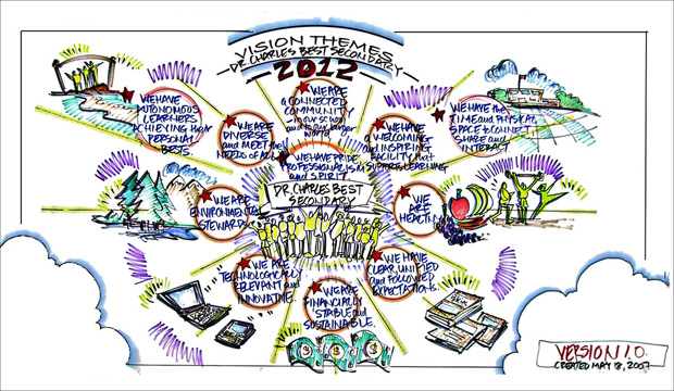 graphic facilitation example
