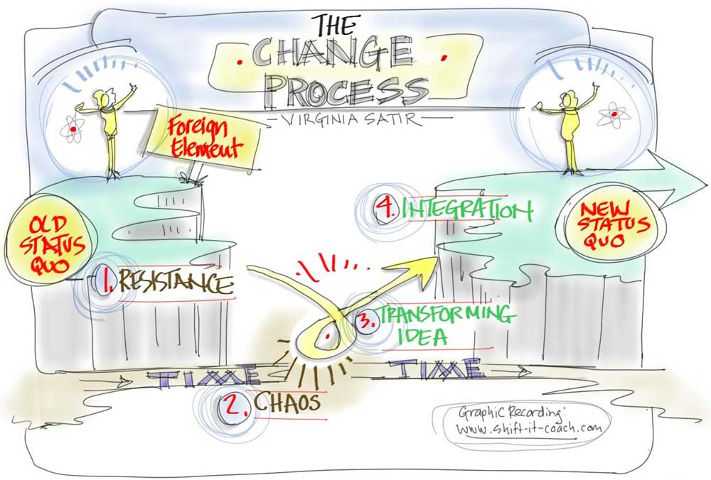 thechangeprocess