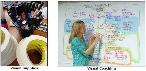 Visual Coaching, Graphic Facilitation and graphic recording, online training