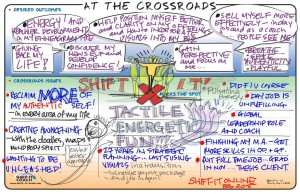 Christina Merkley's SHIFT-IT Map, At the Crossroads
