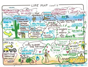 Life Map. Courtesy of Visual Coach: Steph Martini