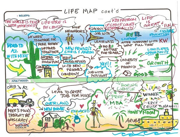 Life Map. Courtesy of Visual Coach: Steph Martini