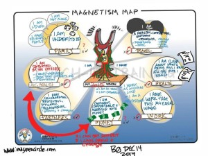 Visioning: Magnetism Map. Courtesy of Visual Coach: Aaron Johannes