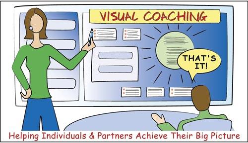 Visual Coach training