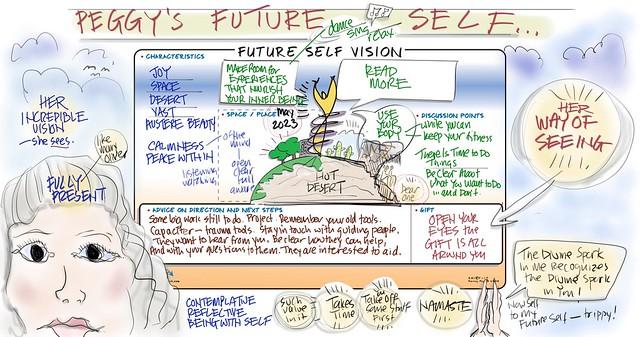 session map of peggy's future self visual facilitation vision board